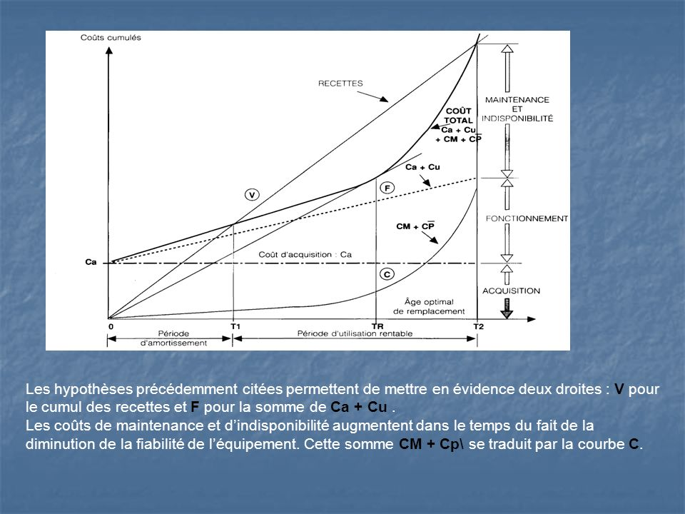 Les hypothèses précédemment citées permettent de mettre en évidence deux droites : V pour le cumul des recettes et F pour la somme de Ca + Cu .