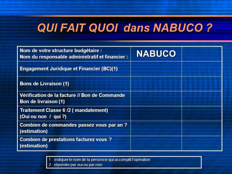 QUI FAIT QUOI dans NABUCO