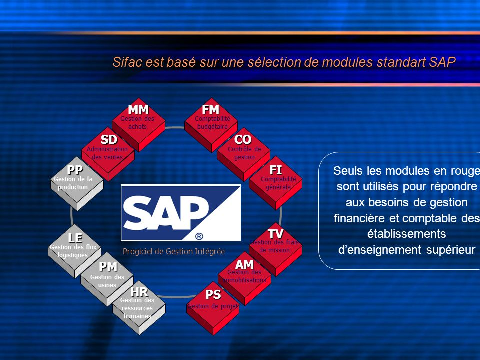 Sifac est basé sur une sélection de modules standart SAP