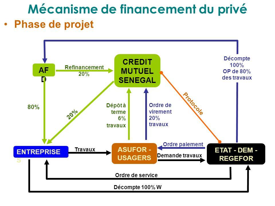 Mécanisme de financement du privé