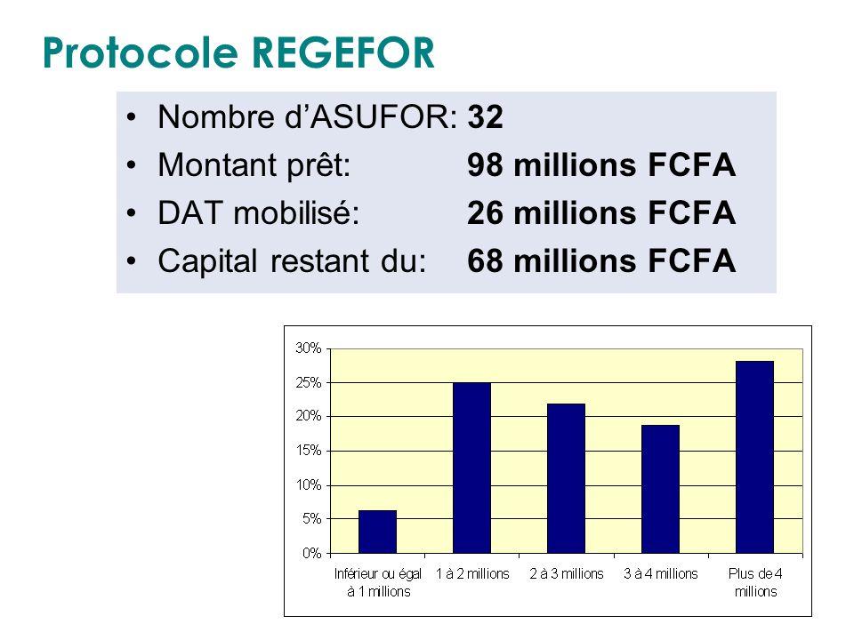 Protocole REGEFOR Nombre d'ASUFOR: 32 Montant prêt: 98 millions FCFA