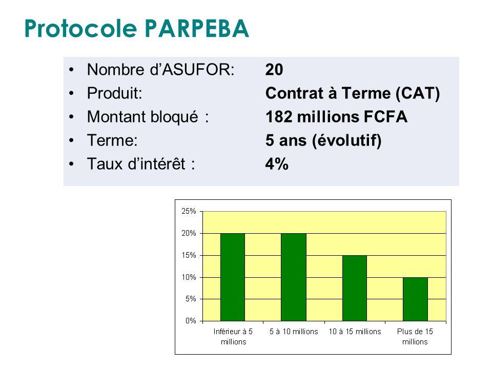 Protocole PARPEBA Nombre d'ASUFOR: 20 Produit: Contrat à Terme (CAT)