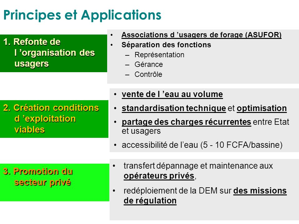 Principes et Applications