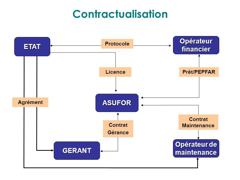 Contractualisation Opérateur ETAT financier ASUFOR Opérateur de GERANT