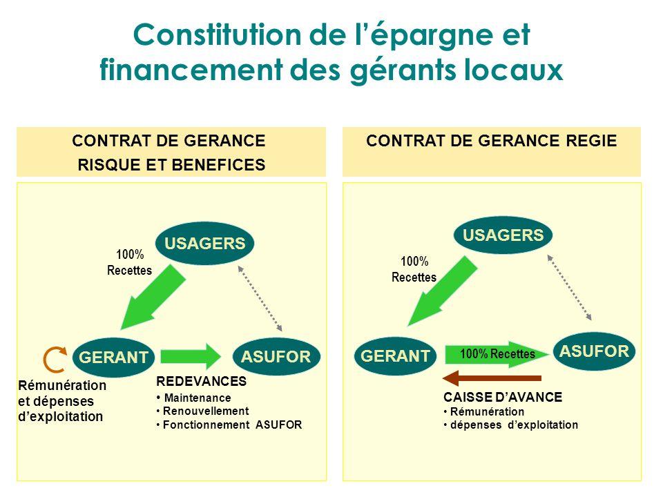 Constitution de l'épargne et financement des gérants locaux