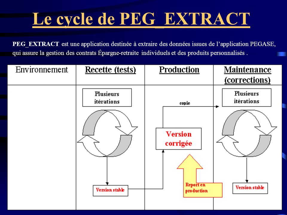 Le cycle de PEG_EXTRACT