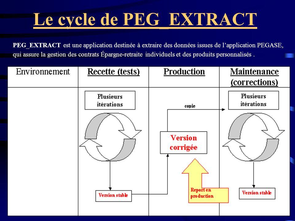 Le cycle de PEG_EXTRACT