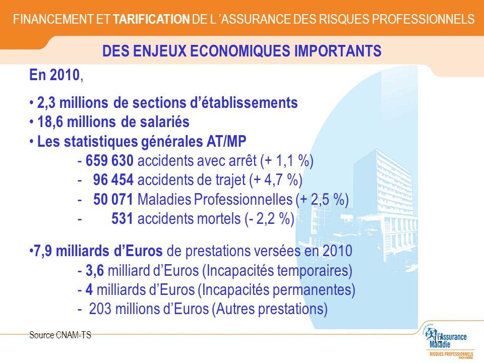 DES ENJEUX ECONOMIQUES IMPORTANTS