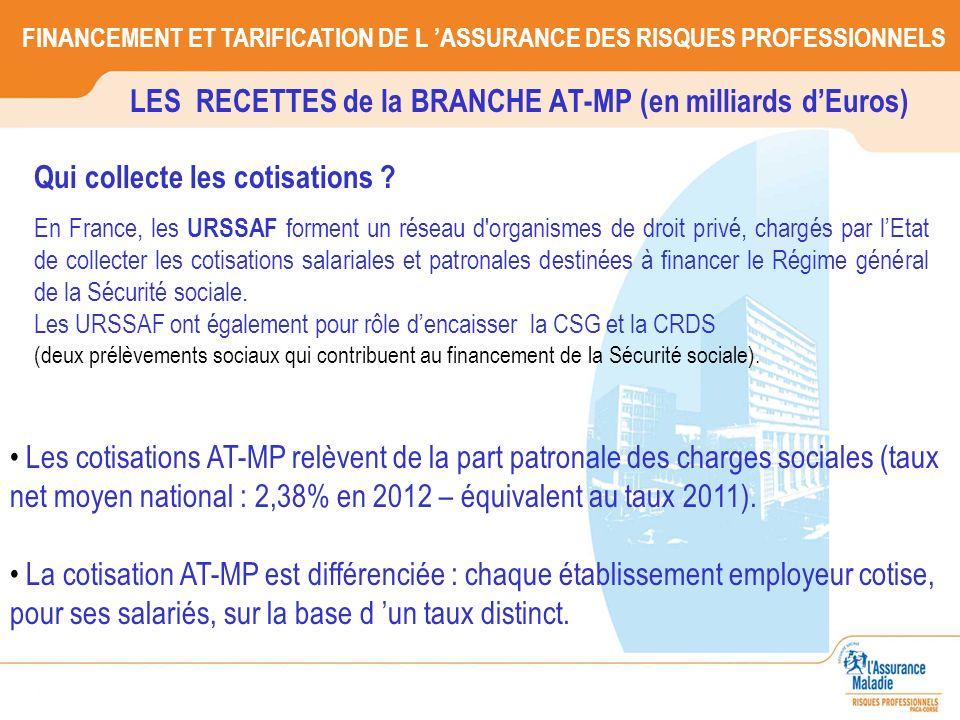 LES RECETTES de la BRANCHE AT-MP (en milliards d'Euros)