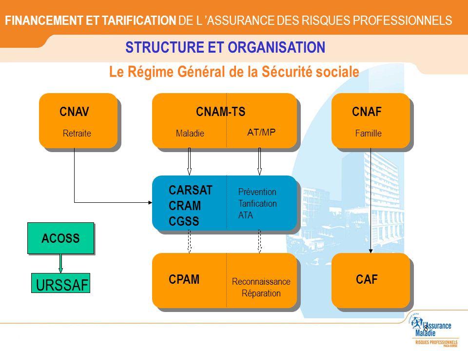 STRUCTURE ET ORGANISATION Le Régime Général de la Sécurité sociale