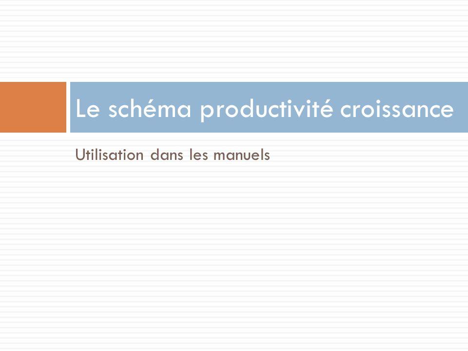 Le schéma productivité croissance