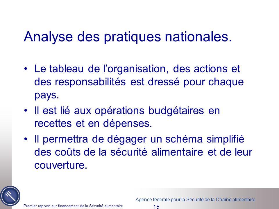 Analyse des pratiques nationales.