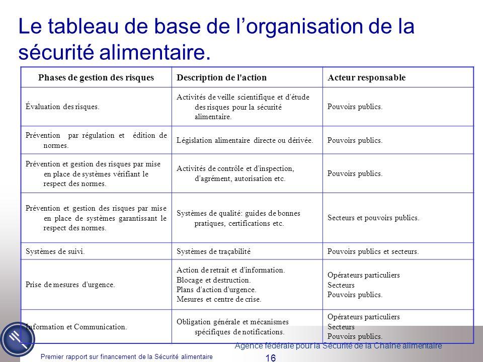 Le tableau de base de l'organisation de la sécurité alimentaire.