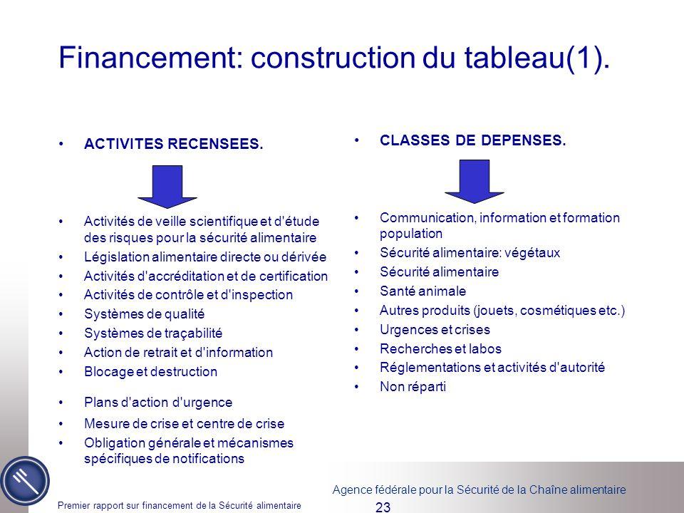 Financement: construction du tableau(1).
