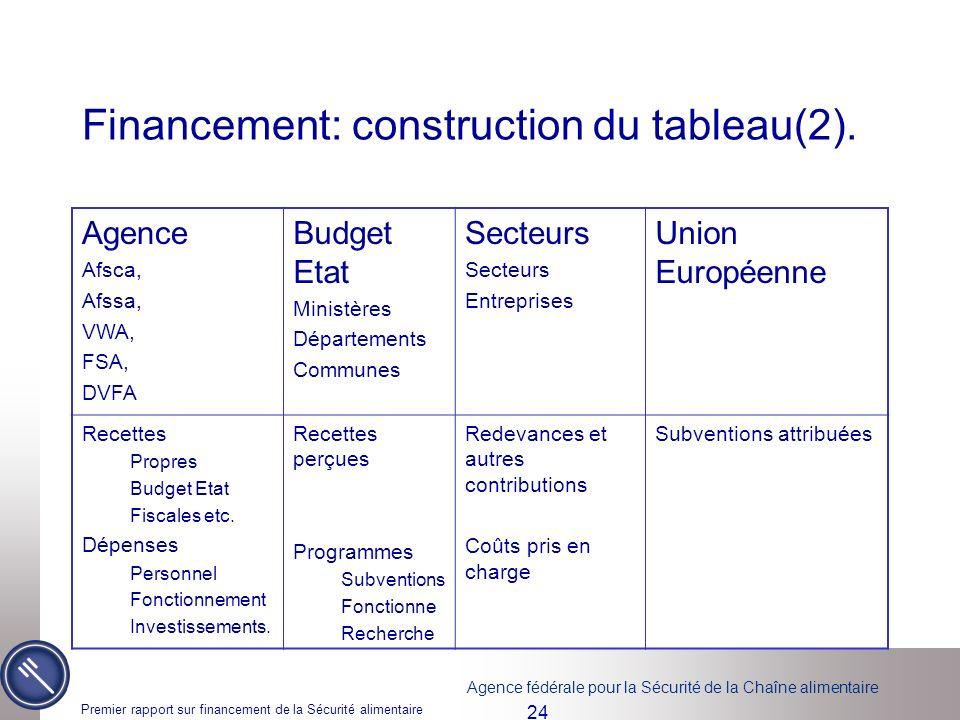 Financement: construction du tableau(2).