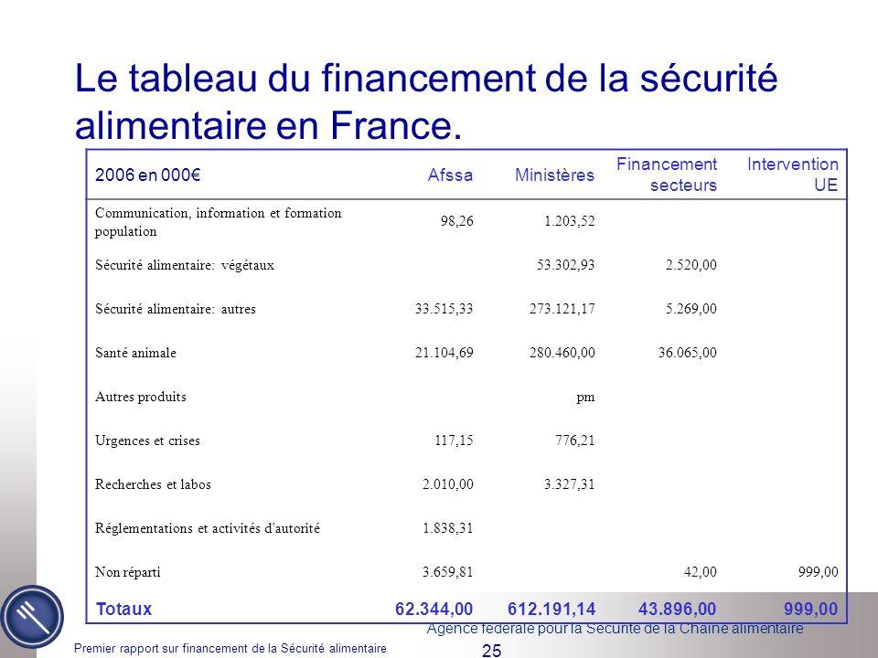 Le tableau du financement de la sécurité alimentaire en France.