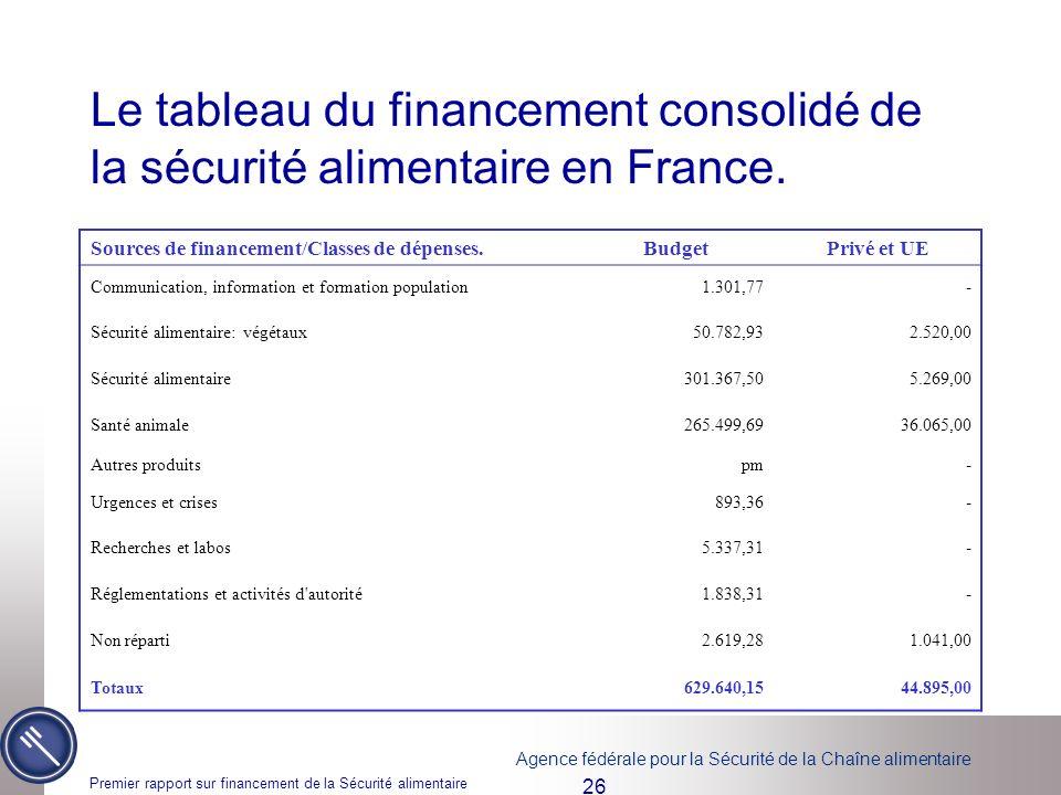 Le tableau du financement consolidé de la sécurité alimentaire en France.