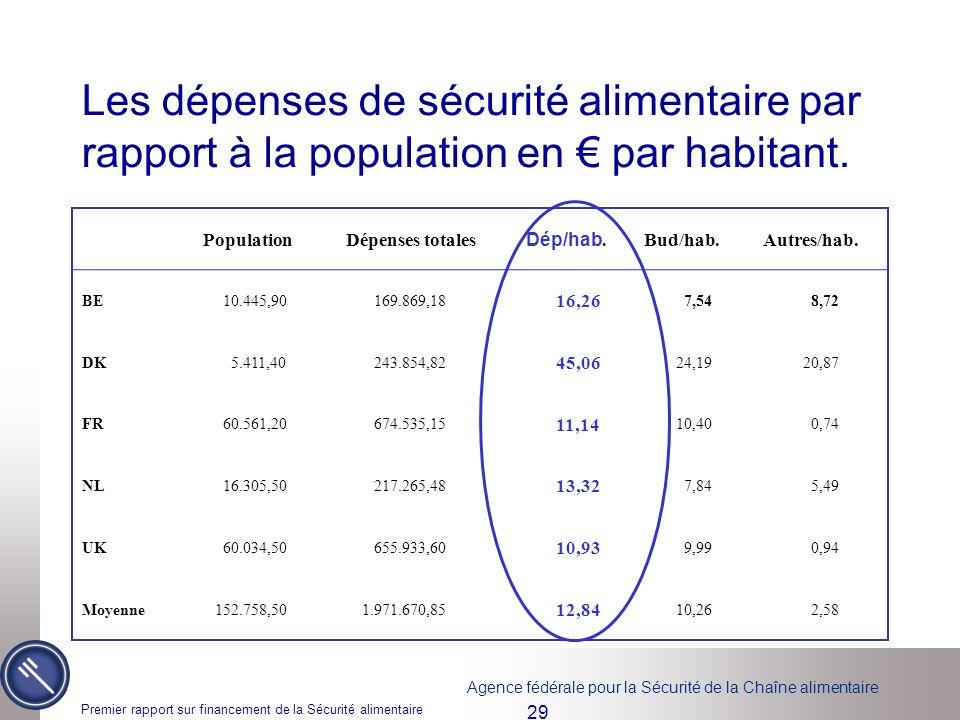 Les dépenses de sécurité alimentaire par rapport à la population en € par habitant.