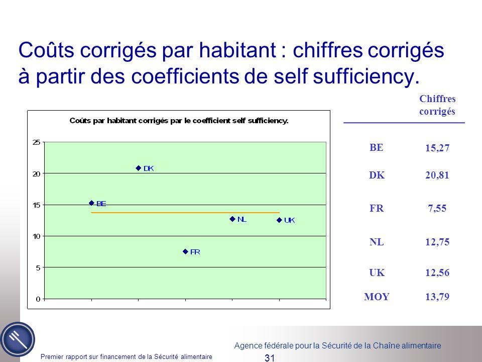 Coûts corrigés par habitant : chiffres corrigés à partir des coefficients de self sufficiency.
