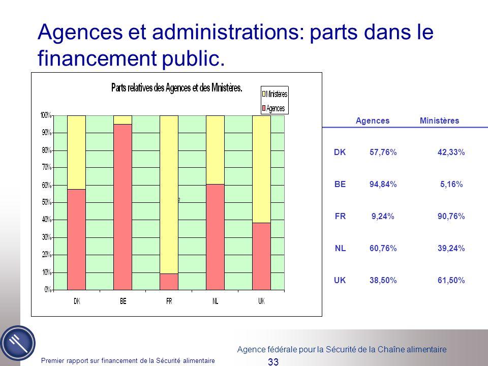 Agences et administrations: parts dans le financement public.