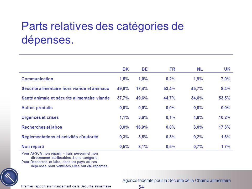 Parts relatives des catégories de dépenses.
