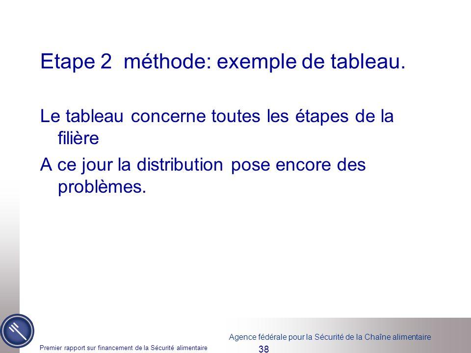 Etape 2 méthode: exemple de tableau.