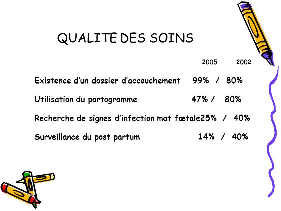 QUALITE DES SOINS 2005 2002. Existence d'un dossier d'accouchement 99% / 80% Utilisation du partogramme 47% / 80%