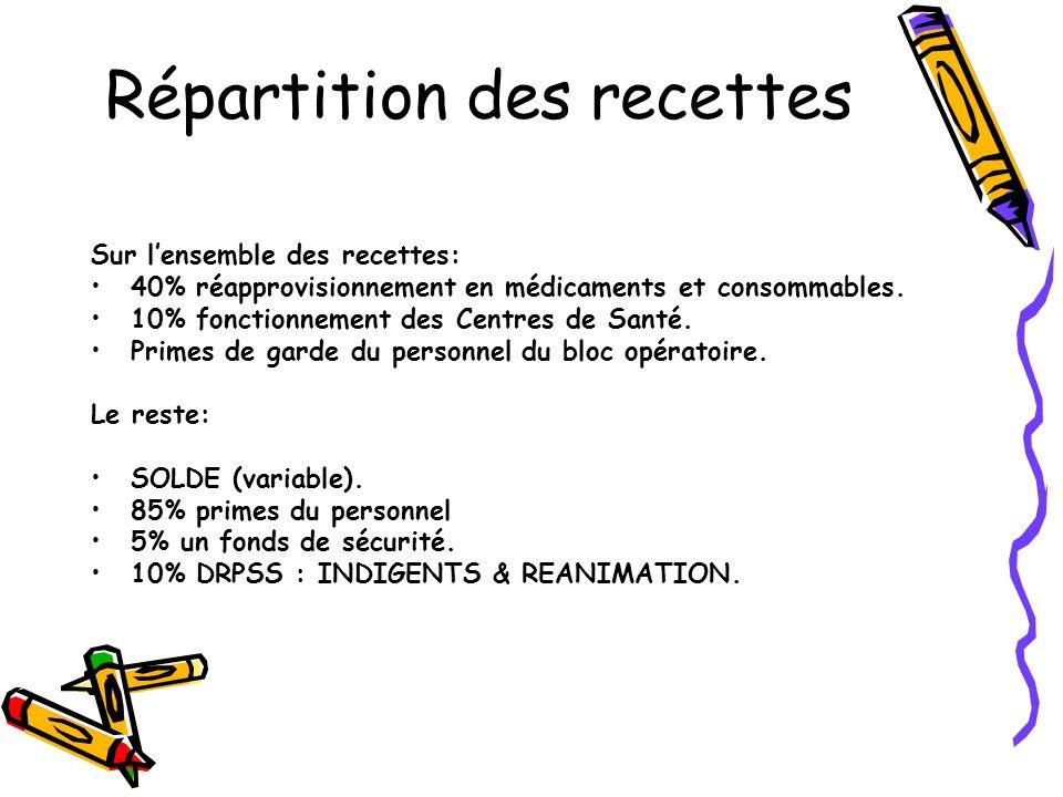 Répartition des recettes