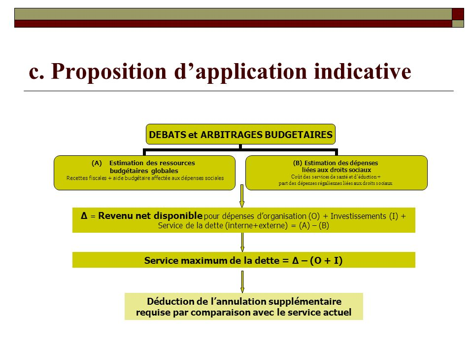 c. Proposition d'application indicative