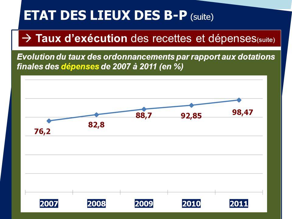 ETAT DES LIEUX DES B-P (suite)