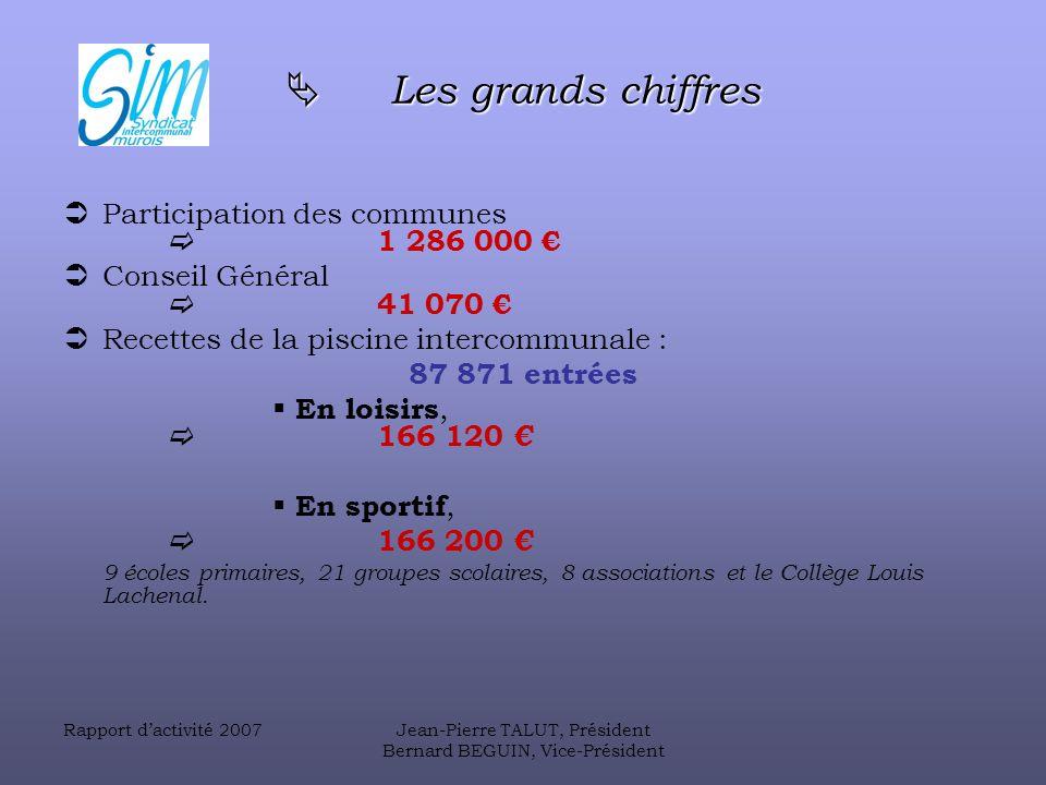  Les grands chiffres Participation des communes  1 286 000 €
