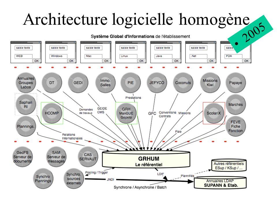 Architecture logicielle homogène