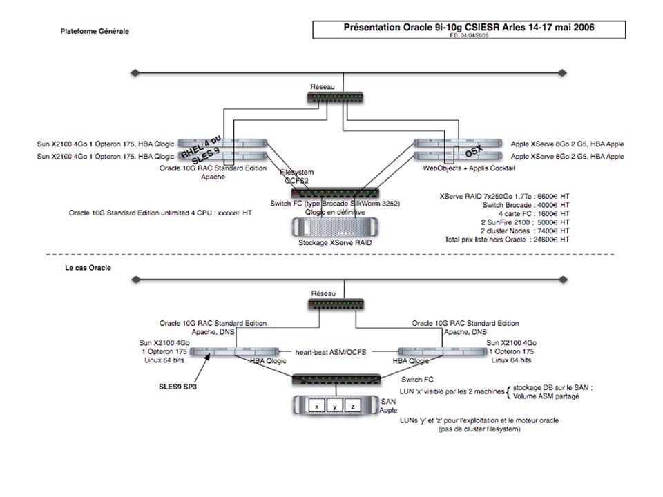 Configuration type haute disponibilité: 2006