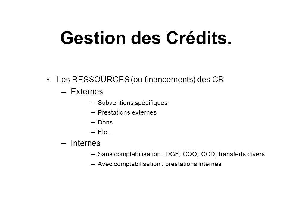 Gestion des Crédits. Les RESSOURCES (ou financements) des CR. Externes