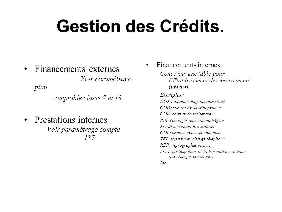 Gestion des Crédits. Financements externes Prestations internes