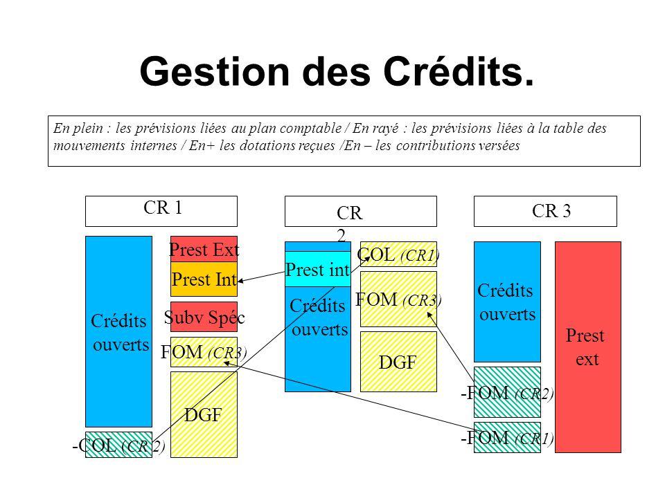 Gestion des Crédits. CR 1 CR 3 CR 2 Prest Ext COL (CR1) Prest int
