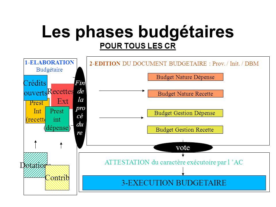 Les phases budgétaires POUR TOUS LES CR