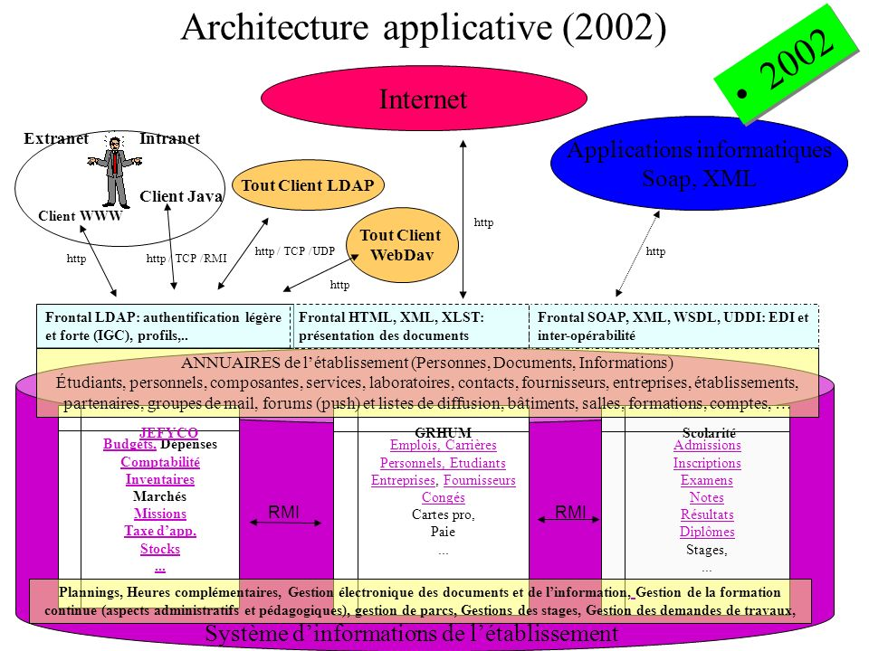 Architecture applicative (2002)