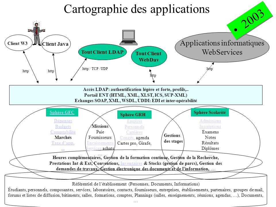 Cartographie des applications