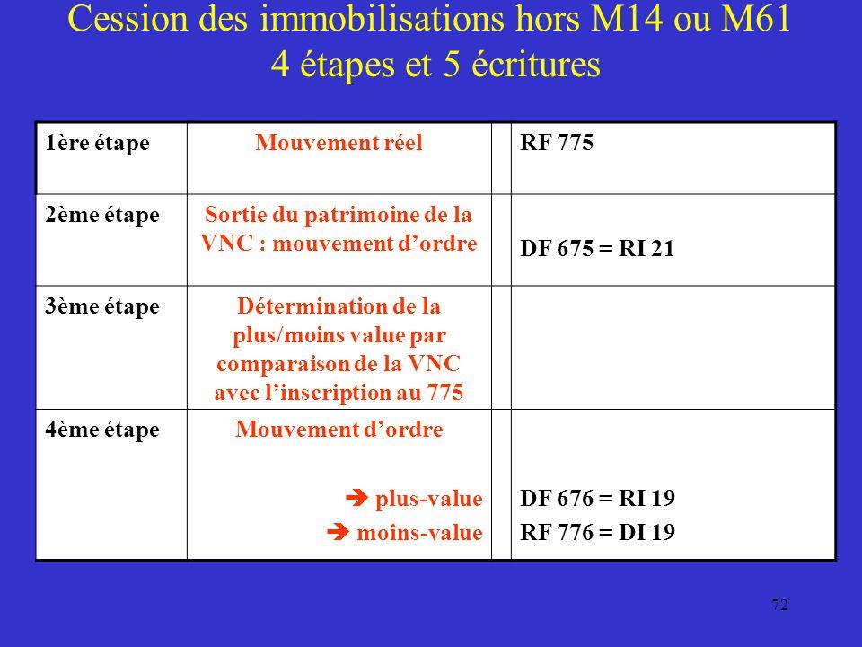 Cession des immobilisations hors M14 ou M61 4 étapes et 5 écritures