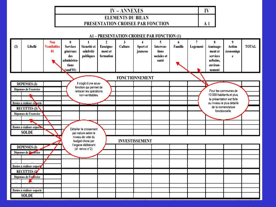 Les pages 19 à 39 constituent la quatrième partie du document budgétaire IV – Annexes . Elle présente de manière détaillée certaines informations financières contenues dans les trois premières parties. Cette quatrième partie est décomposée en quatre sous-ensembles :
