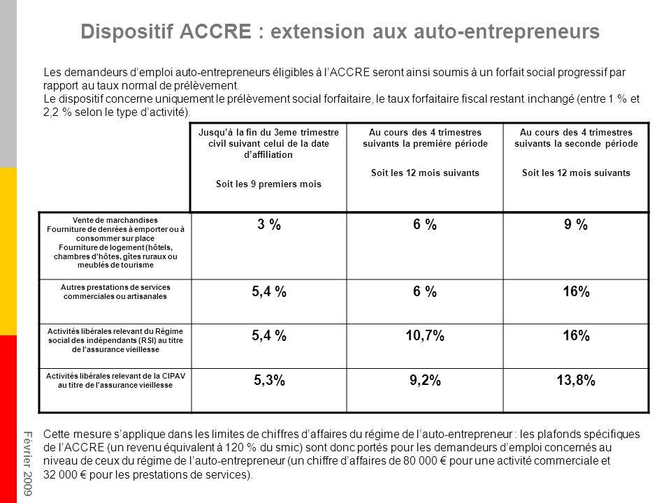 Dispositif ACCRE : extension aux auto-entrepreneurs