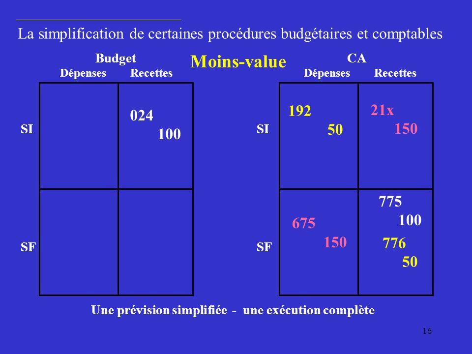 Une prévision simplifiée - une exécution complète