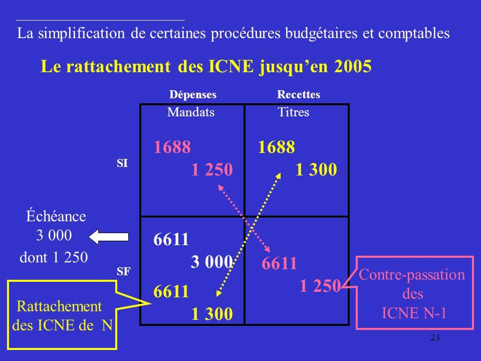 Le rattachement des ICNE jusqu'en 2005