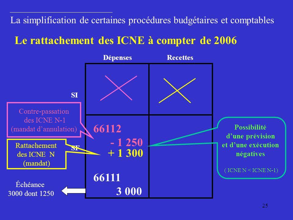Le rattachement des ICNE à compter de 2006
