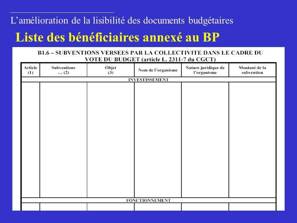 Liste des bénéficiaires annexé au BP