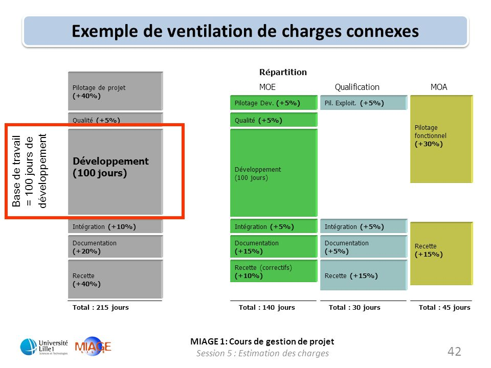 Exemple de ventilation de charges connexes