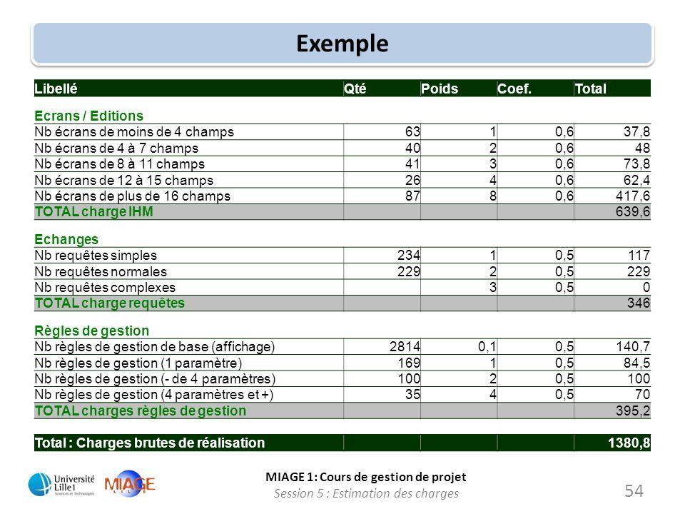 Exemple Libellé Qté Poids Coef. Total Ecrans / Editions