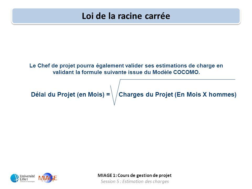 Délai du Projet (en Mois) = Charges du Projet (En Mois X hommes)