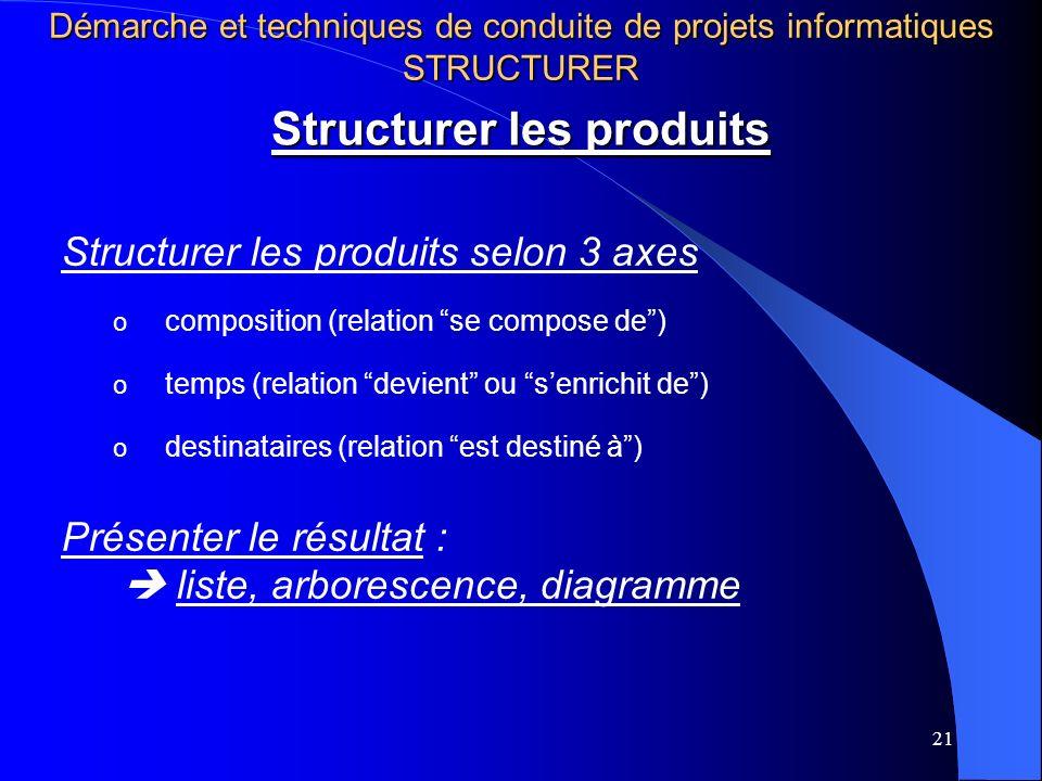 Structurer les produits